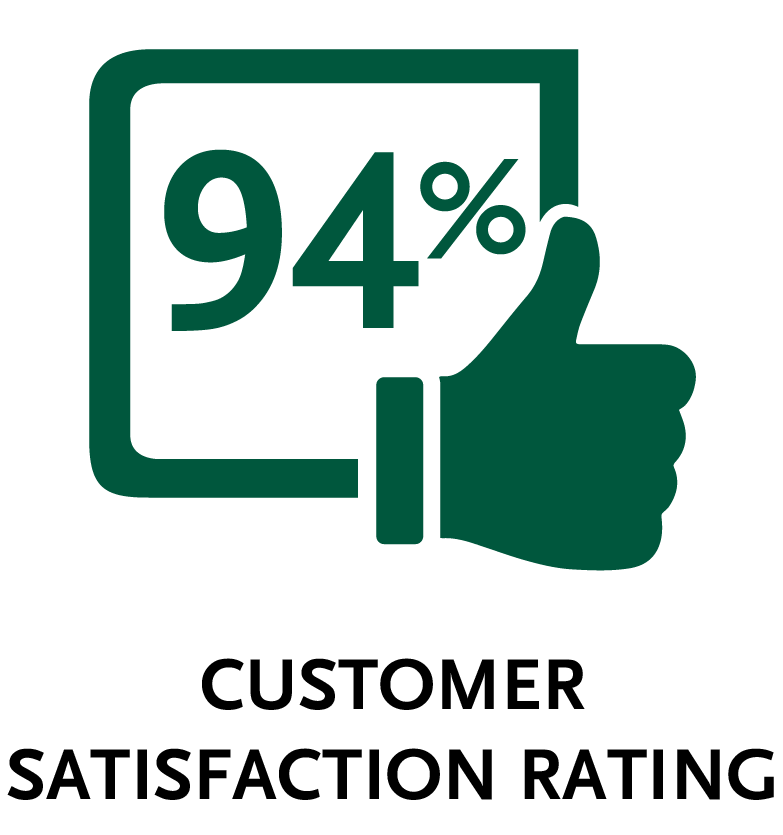 94% Customer satification rating